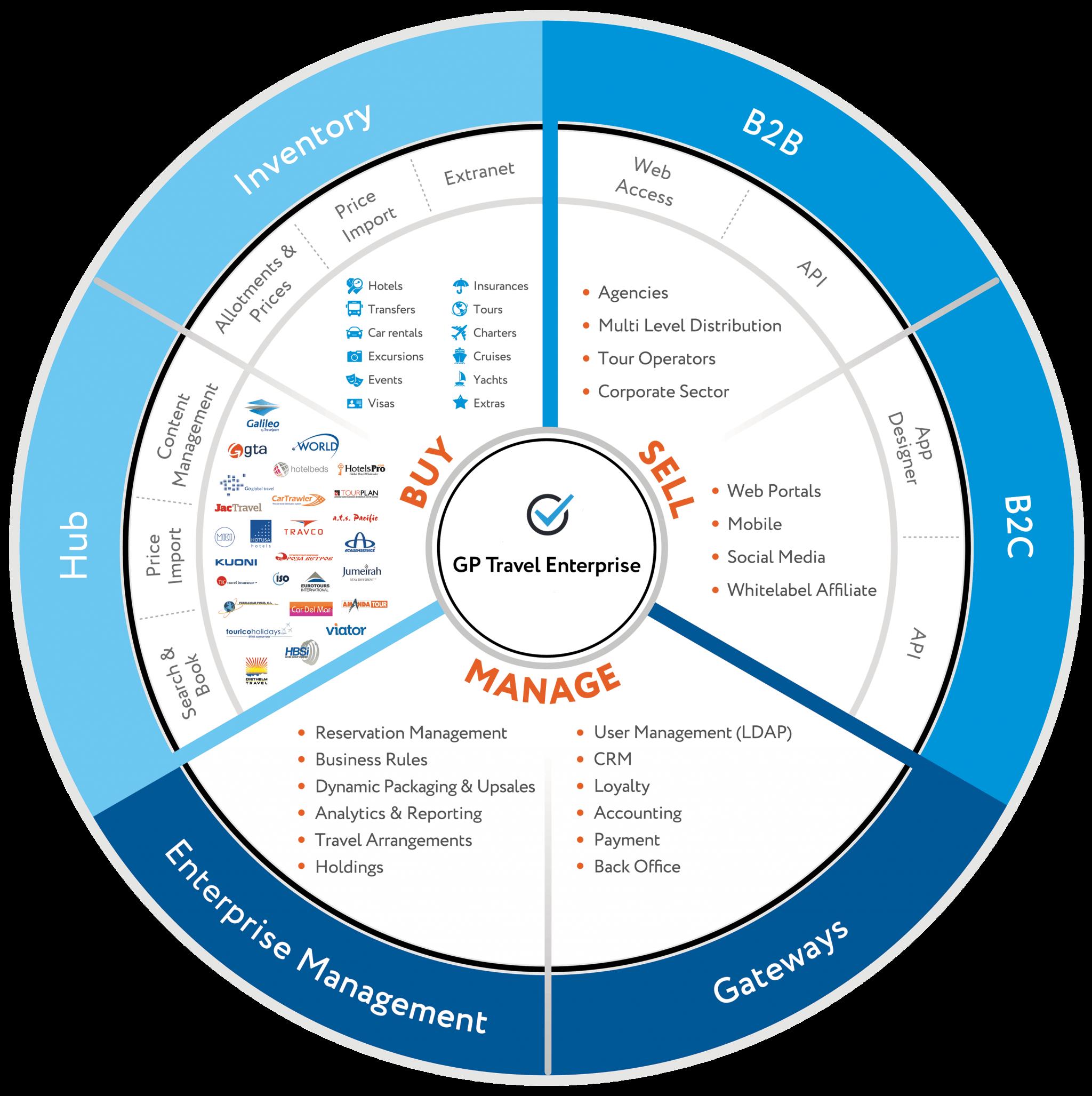 Enterprise Circle
