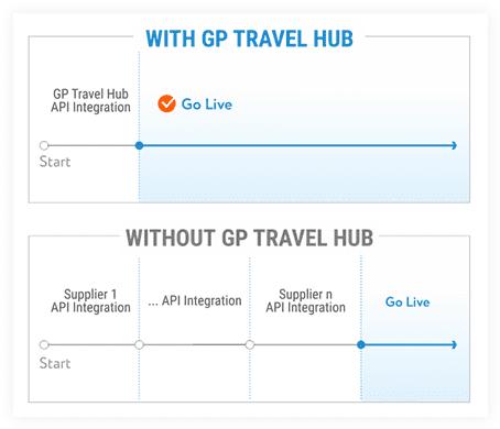 Hub Benefits