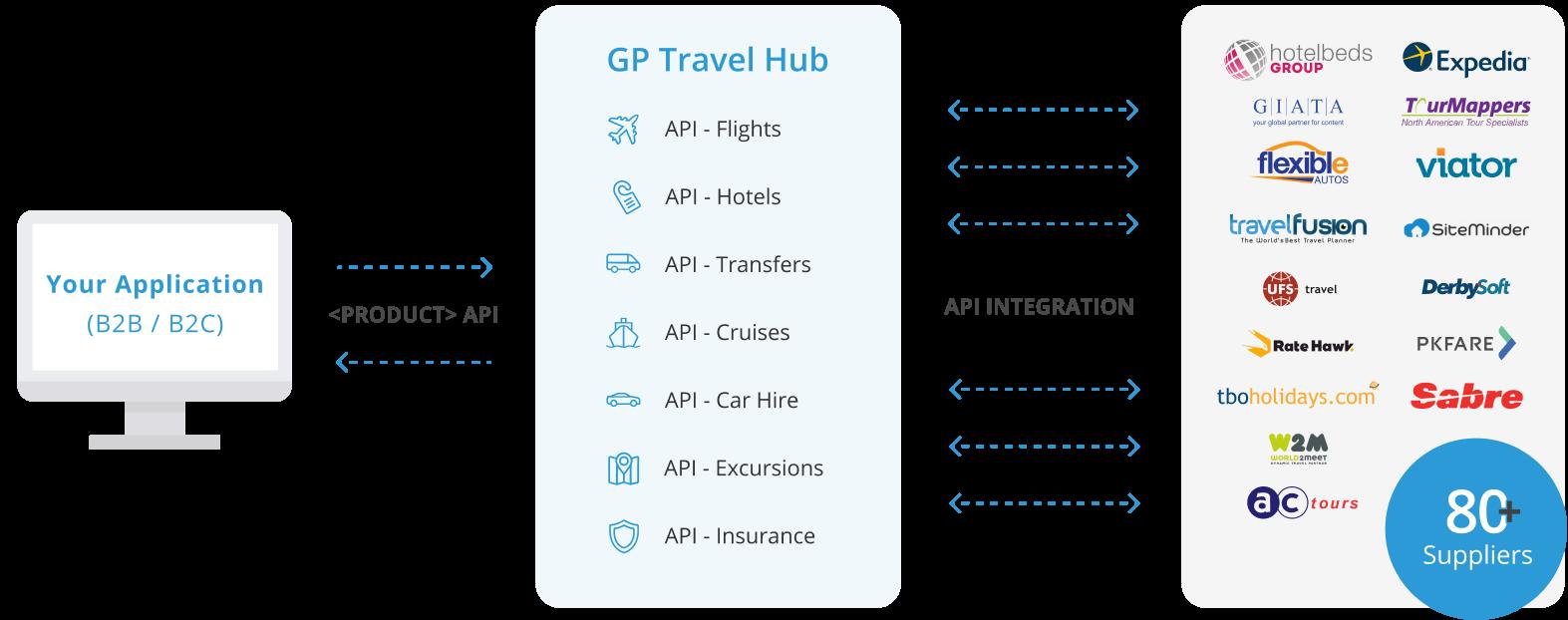 API hub